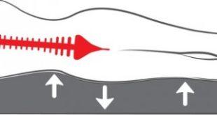 Der richtige Matratzen Härtegrad schont die Rücken Wirbelsäule